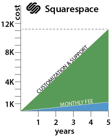 squarespace graph